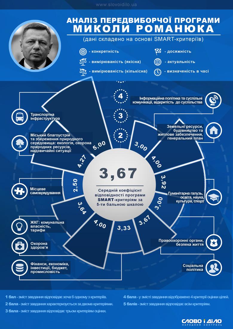 «Слово і Діло» продовжує аналіз кількісних і якісних показників передвиборних програм фіналістів мерських виборів в Україні.