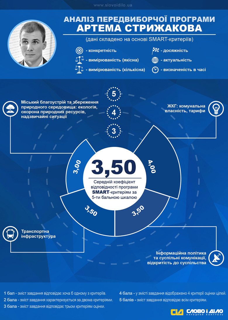 «Слово і Діло» продовжує аналіз кількісних і якісних показників передвиборчих програм фіналістів мерських виборів в Україні.
