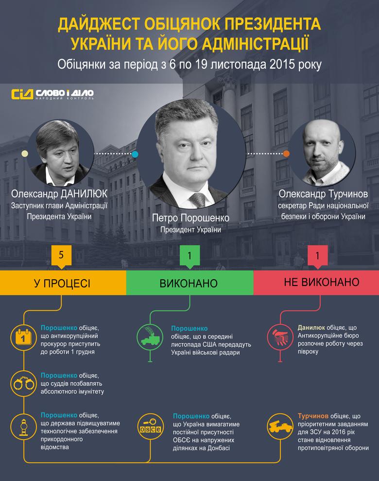 За період з 6 по 19 листопада система народного контролю «Слово і Діло» зафіксувала 7 обіцянок Президента України Петра Порошенка та його Адміністрації.