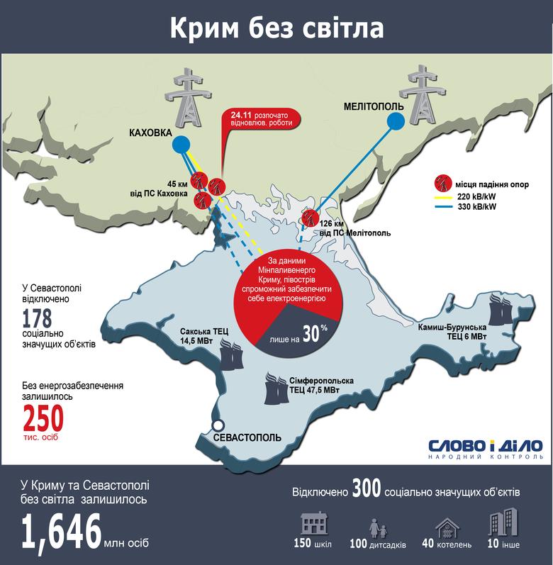 «Слово і Діло» вирішило зібрати всі доступні на сьогодні дані щодо відключення Криму від електроенергії та показати загальну картину так званої енергетичної блокади півострова.