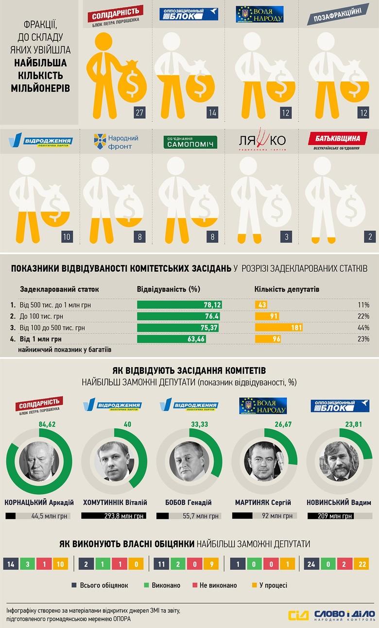 «Слово і Діло» до річниці Верховної Ради України вирішило проаналізувати статистику народних депутатів парламенту VIII скликання.