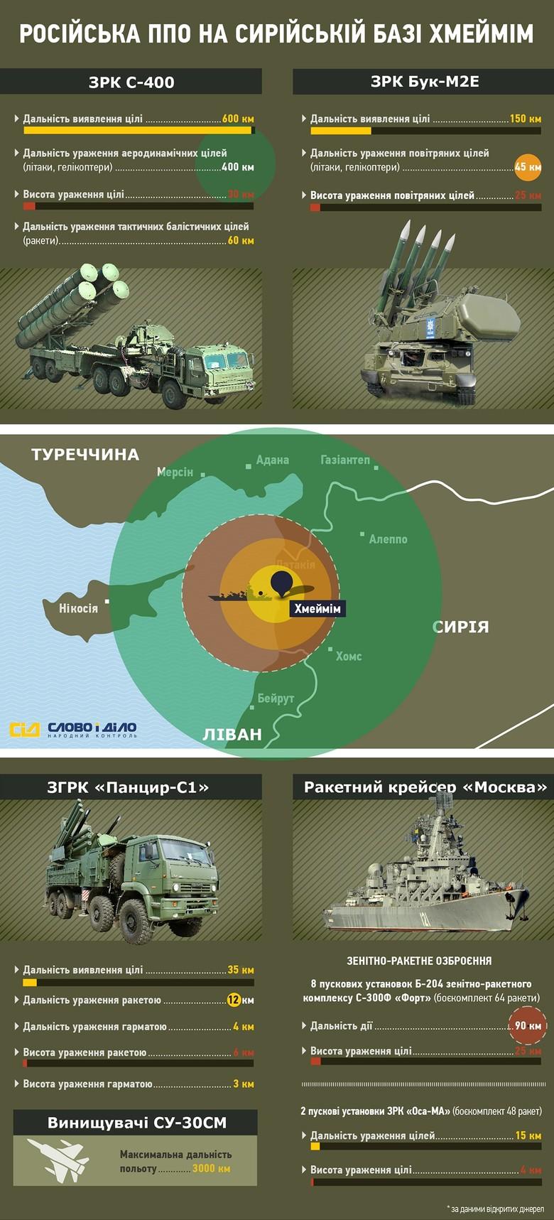 «Слово і Діло» вирішило показати, яку територію покривають війська російської протиповітряної оборони в Сирії.