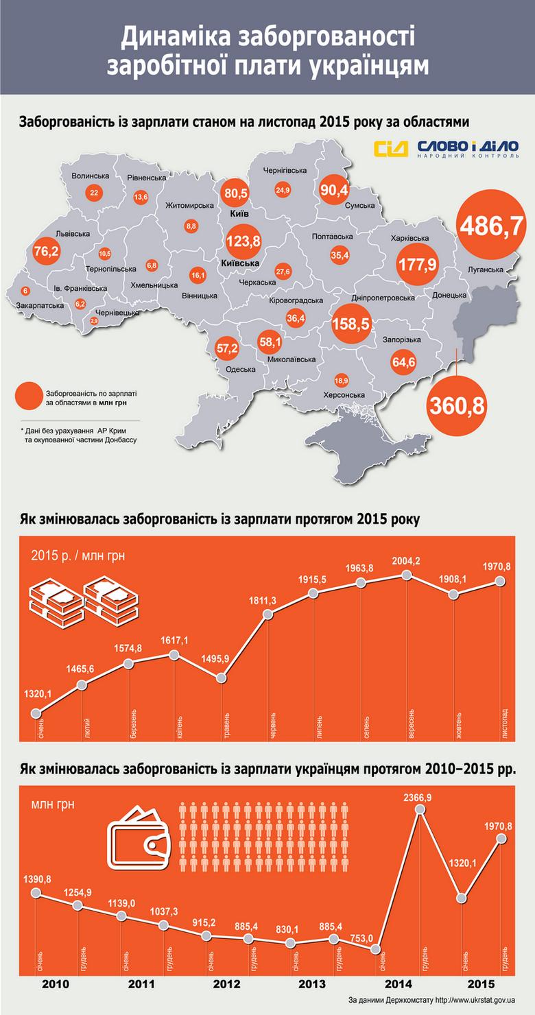 З початку 2015 року працюючі українці недоотримали заробітної плати в розмірі 1,97 млрд грн, найбільше заборгували жителям Луганщини – 486,7 млн грн.