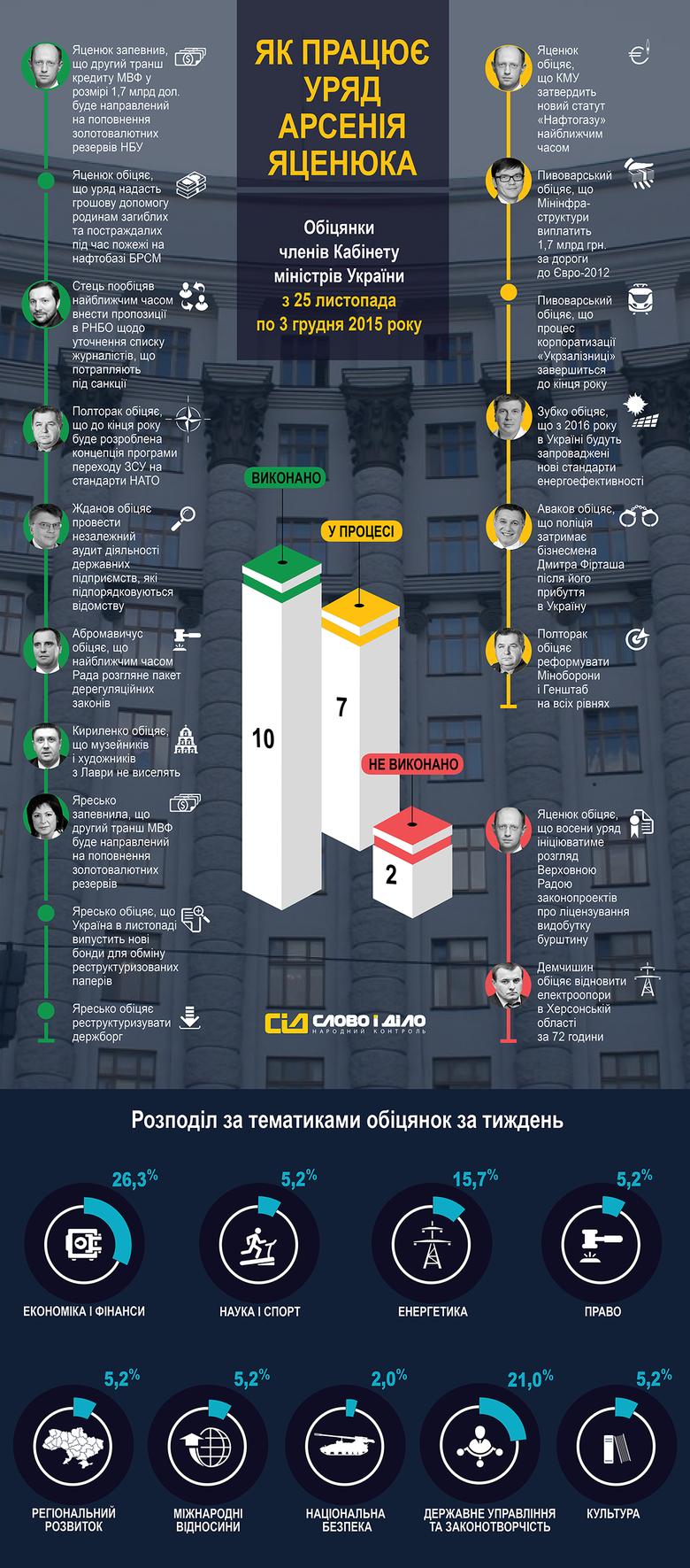 «Слово і Діло» продовжує серію дайджестів цікавих обіцянок членів Кабінету міністрів України.