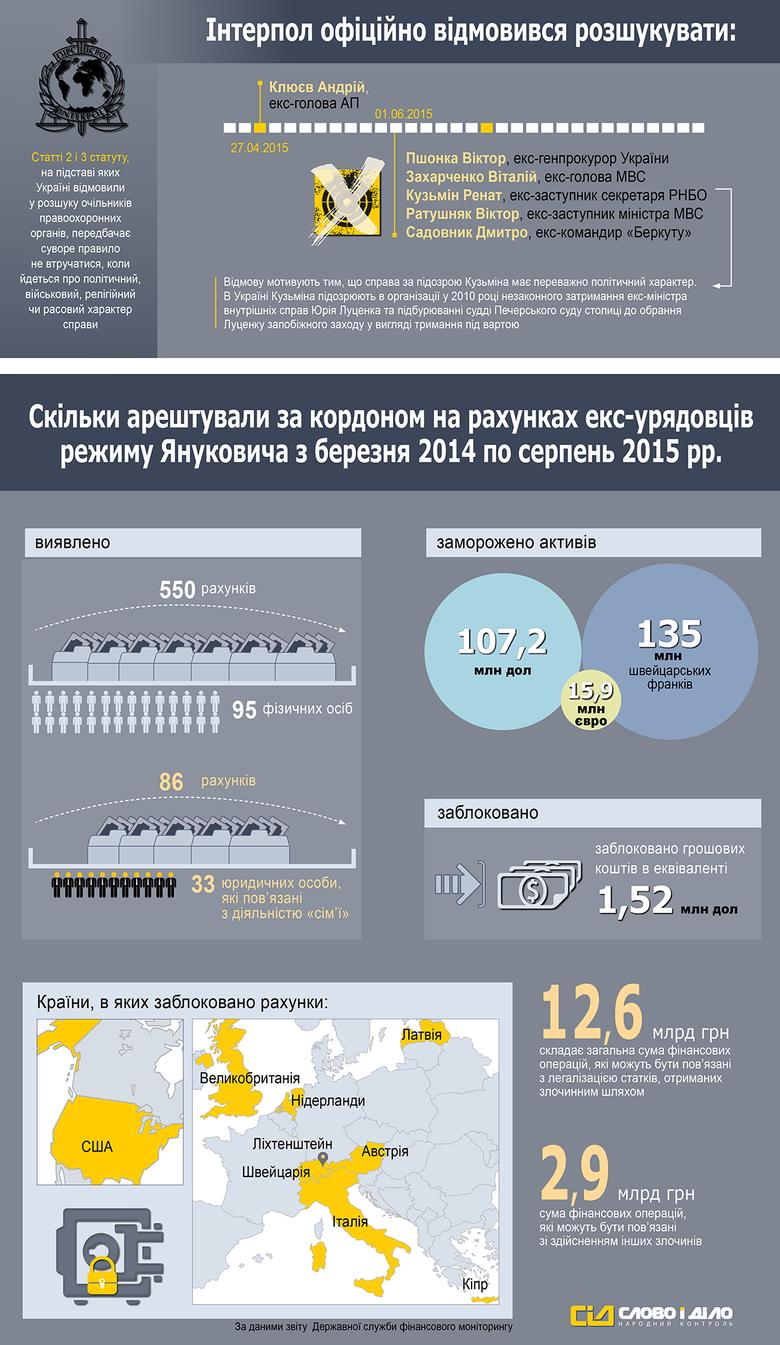 Майже два роки тому команда Віктора Януковича покинула територію України. Його оточенню вдалося не тільки втекти, але й вивести з країни капітали. Майже всі ці люди були оголошені в міжнародний розшук.