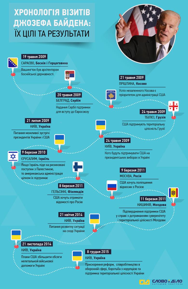 Нещодавно віце-президент США Джозеф Байден з офіційним візитом відвідав Україну. «Слово і Діло» вирішило проаналізувати всі візити американського урядовця за останні 5 років, їх цілі та результати.