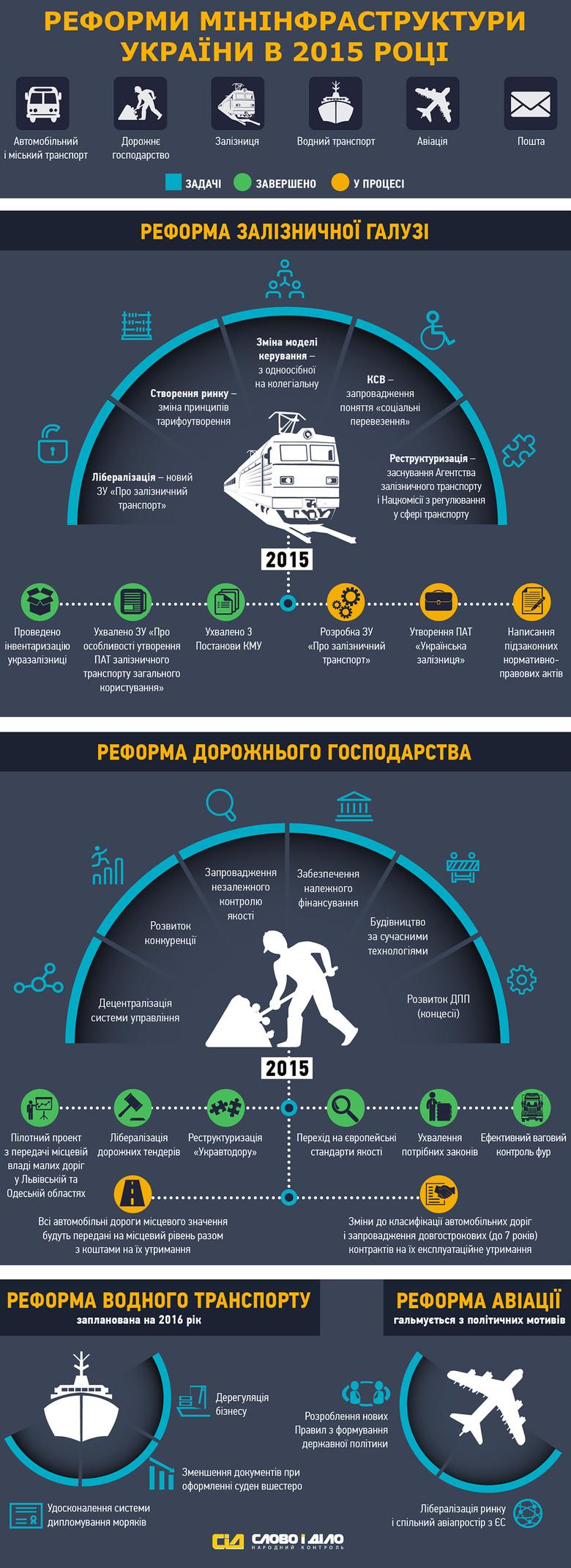 «Слово і Діло» до річниці Кабінету міністрів України вирішило проаналізувати, що було зроблено за цей час Міністерством інфраструктури.