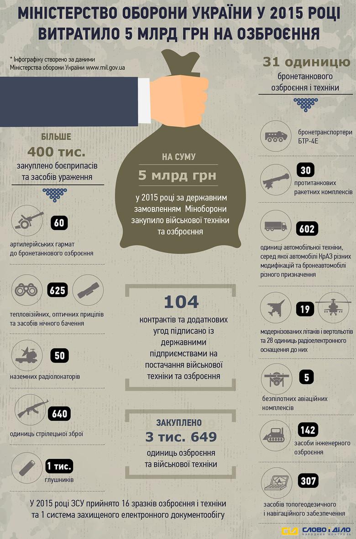 «Слово і Діло» вирішило розібратися, які види військової техніки й озброєння закупило Міністерство оборони України та скільки витратило на це коштів.