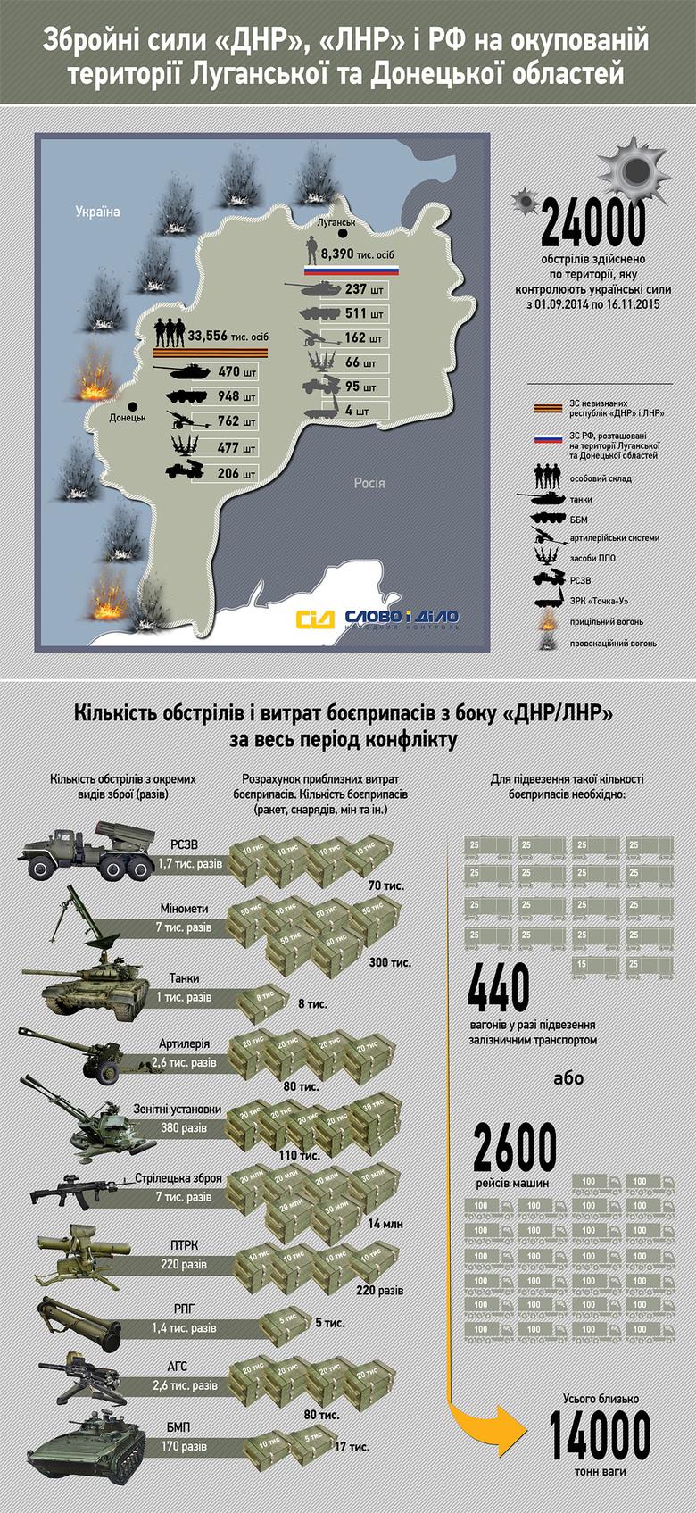 «Слово і Діло» вирішило розібратися, яка кількість бойовиків перебуває на окупованих територіях Донецької та Луганської областей і скільки разів здійснювалися обстріли українських позицій.