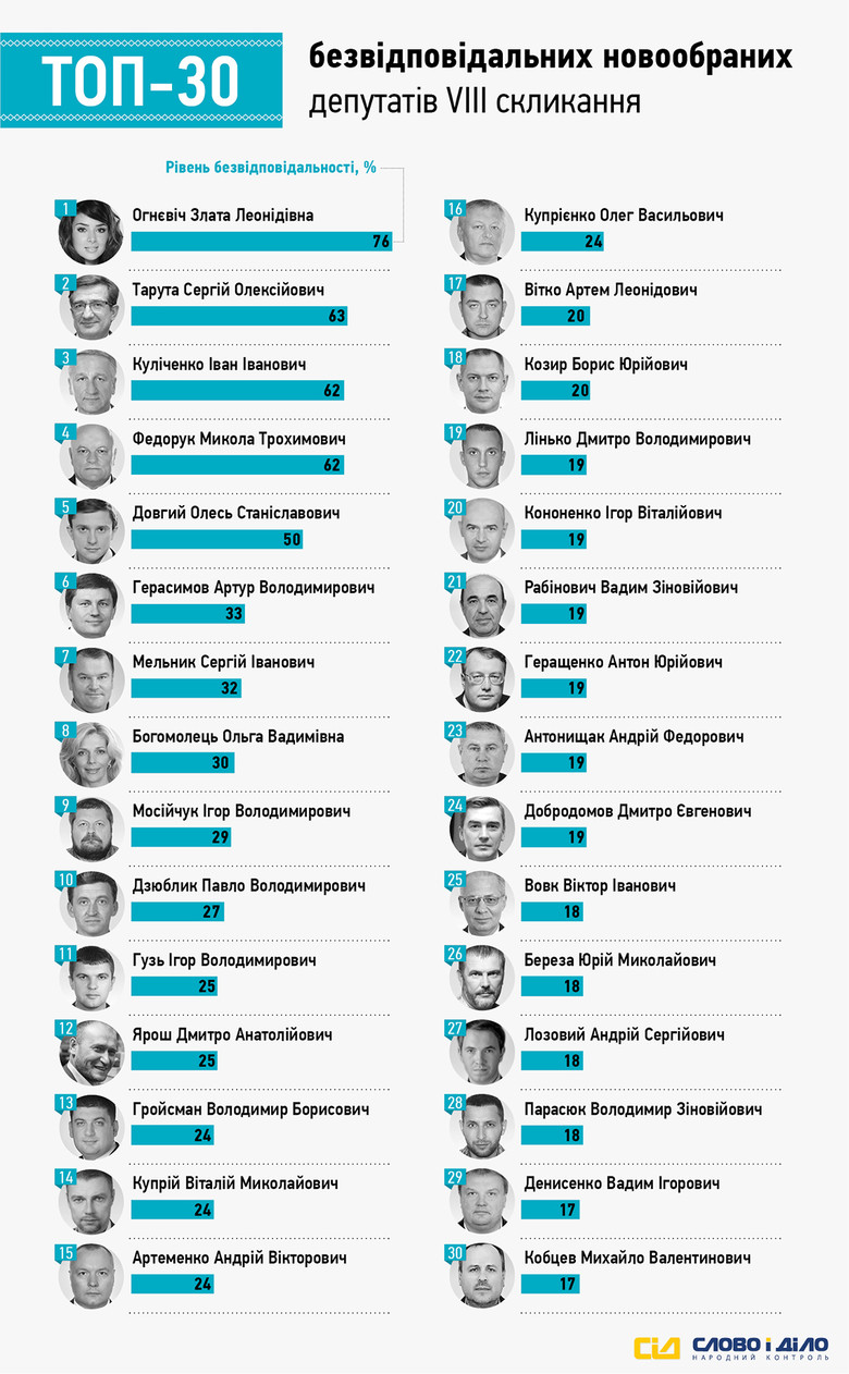 Представниця «Радикальної партії» Злата Огнєвіч (Інна Бордюг) очолила список депутатів, що провалили найбільшу кількість обіцянок протягом 2015 року.