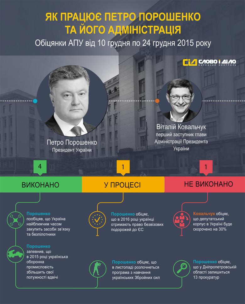 За період з 10 по 24 грудня система народного контролю «Слово і Діло» зафіксувала 6 обіцянок Президента України Петра Порошенка та його Адміністрації.