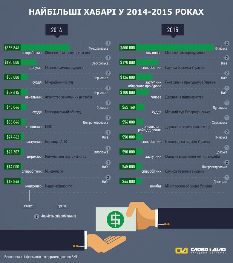 Система народного контроля «Слово и Дело» собрала информацию о самых крупных зафиксированных правоохранительными органами взятках в 2015 году и сравнила их с теми, на которых погорели чиновники в 2014-м.