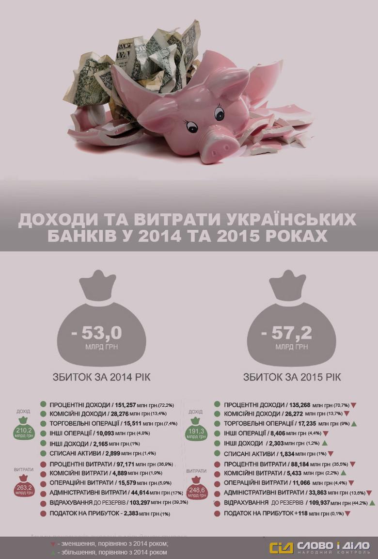«Слово і Діло» вирішило проаналізувати інформацію щодо доходів та витрат українських банків за останні 2 роки.