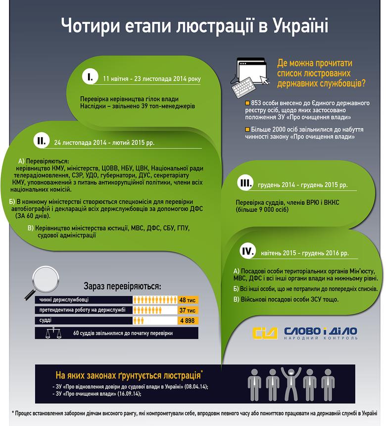 Система народного контролю «Слово і Діло» вирішила показати, які етапи люстрації діють в Україні та на яких законах вона ґрунтується.