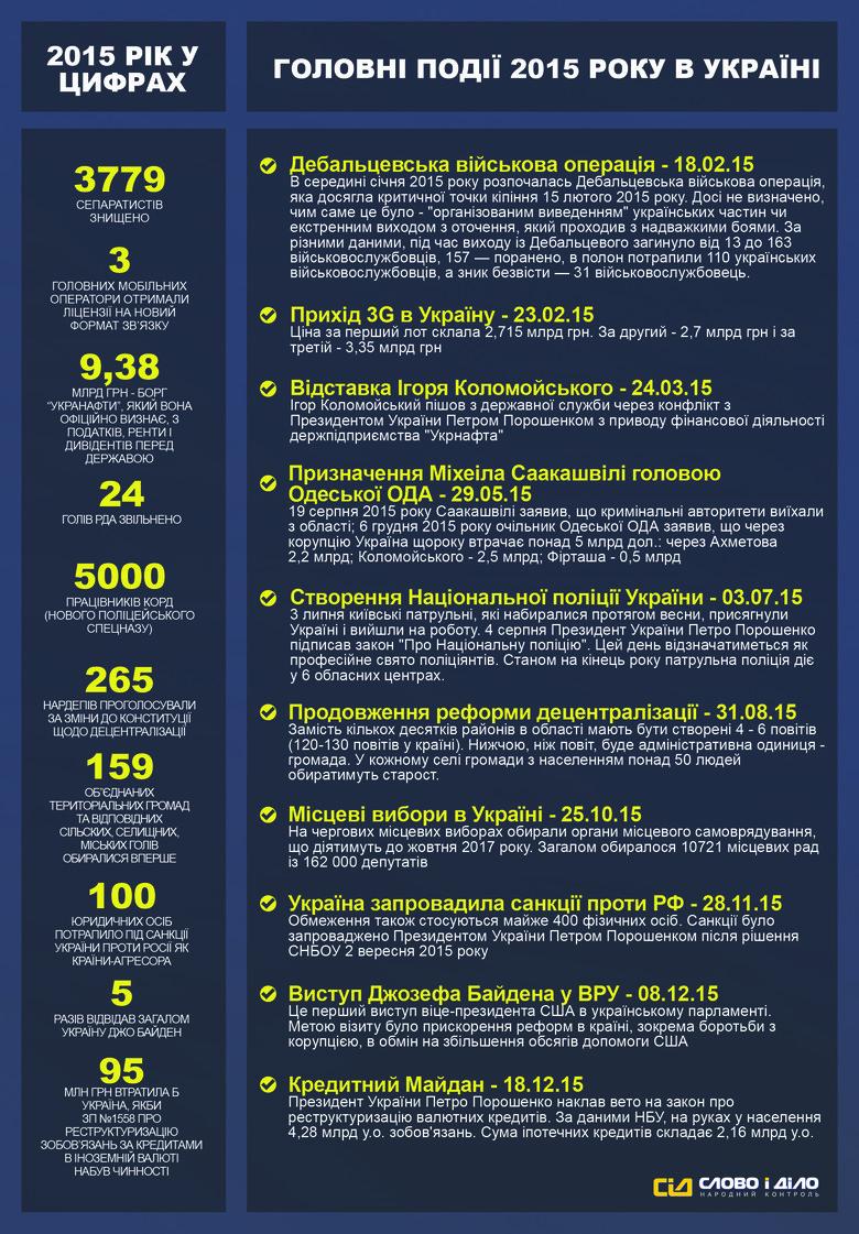 В предпоследний день 2015 года система народного контроля «Слово и Дело» решило напомнить, какие события волновали украинцев в течение последних 12 месяцев