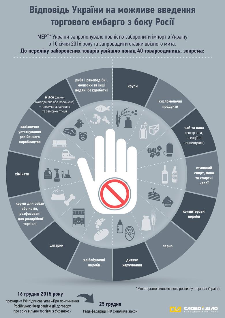 «Слово и Дело» решило показать, какие продукты Кабинет министров хочет запретить ввозить на таможенную территорию Украины из России.