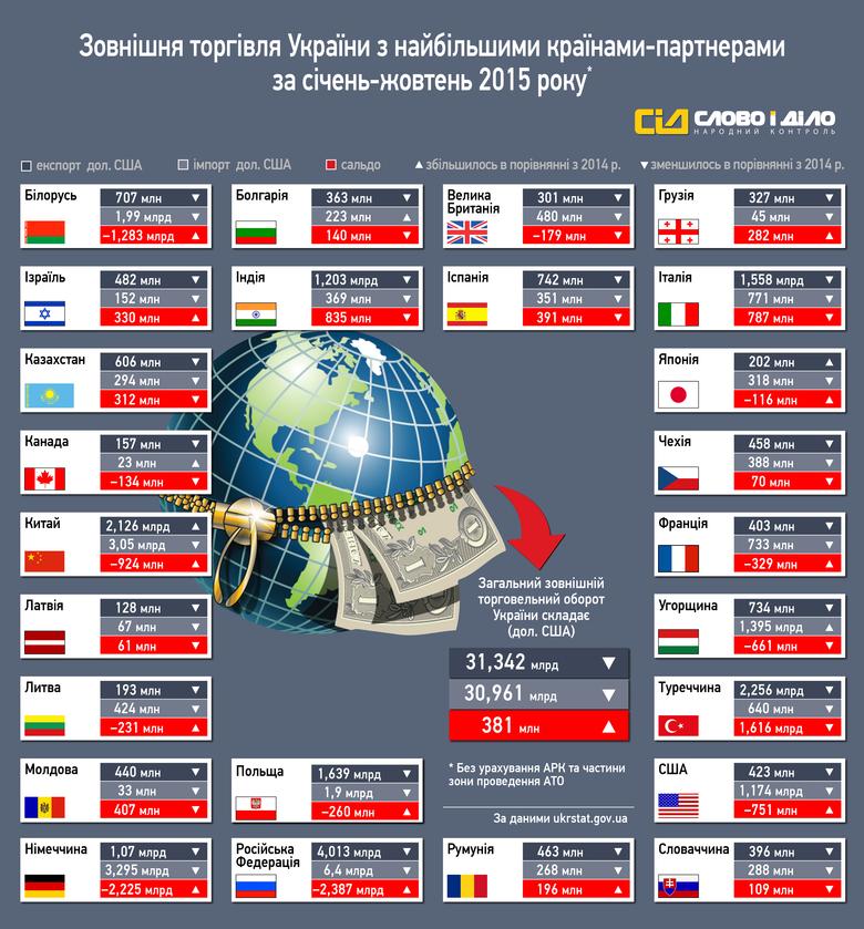 «Слово и Дело» решило проанализировать и изобразить, как изменилась внешняя торговля Украины в 2015 году за январь-октябрь по сравнению с 2014 годом.