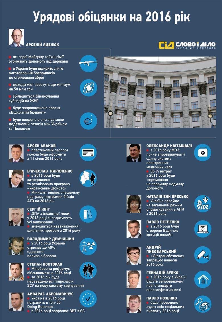 «Слово і Діло» проаналізувало, які ініціативи хоче втілити в життя Кабінет міністрів України в 2016 році.
