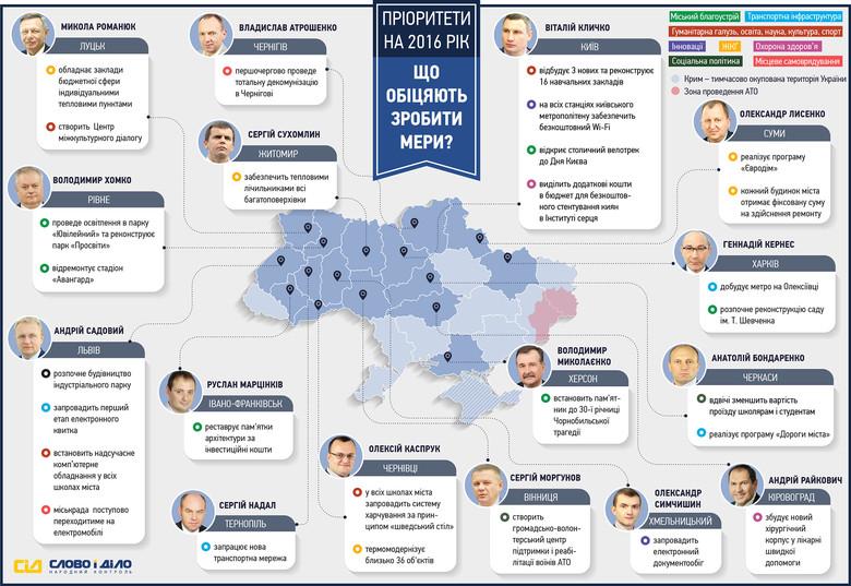 Система народного контролю «Слово і Діло» вирішила продемонструвати, що пообіцяли зробити у 2016 році мери українських міст.