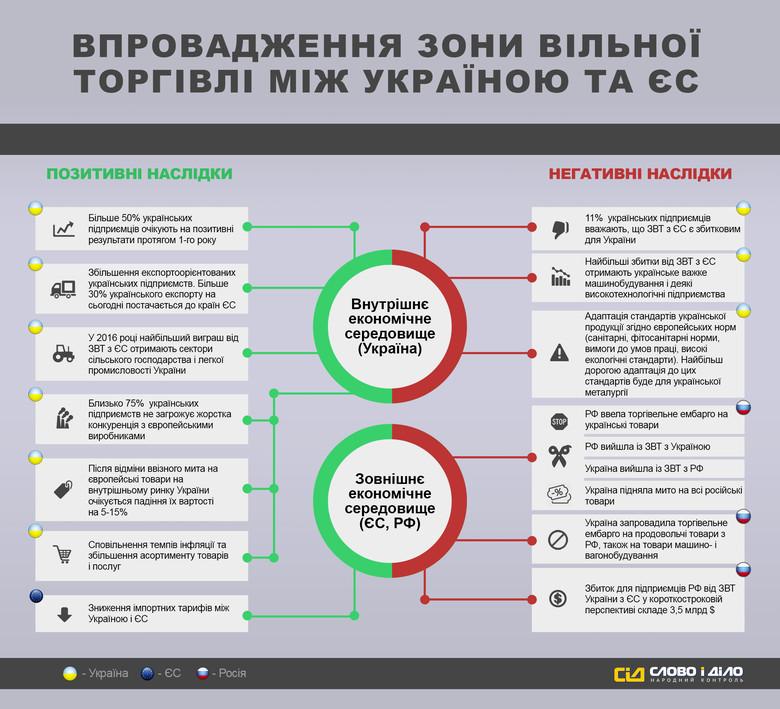«Слово и Дело» решило показать последствия внедрения зоны свободной торговли между Украиной и ЕС.
