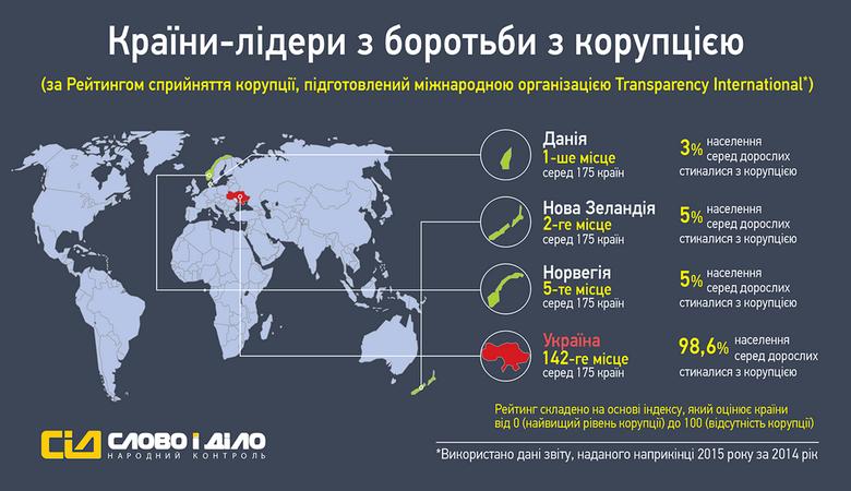 Міжнародна організація Transparency International склала рейтинг сприйняття корупції та проаналізувала, як у різних країнах світу борються з цим явищем.