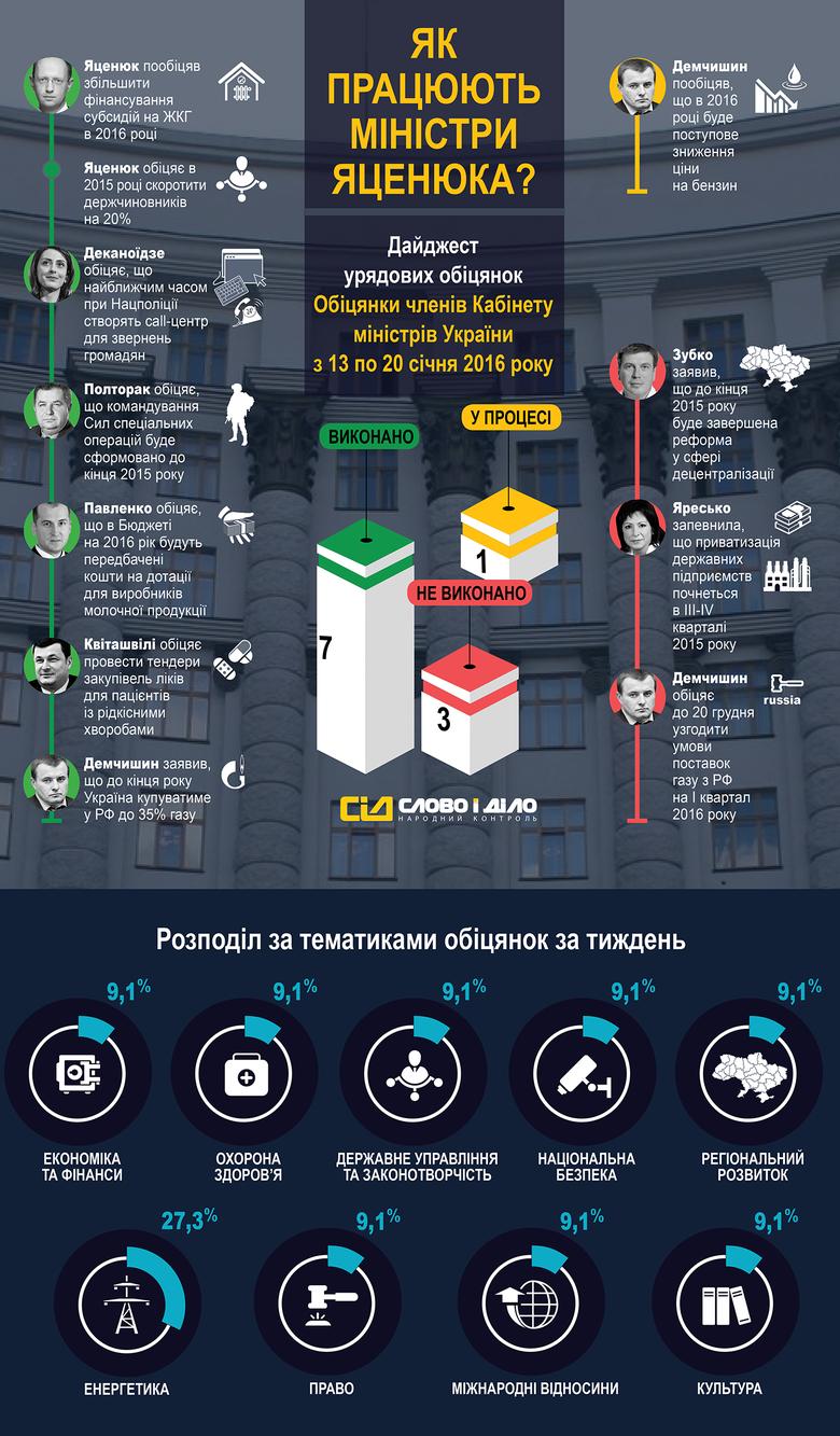 «Слово і Діло» вирішило показати, що обіцяли та як виконували свої обіцянки члени Кабінету міністрів України.