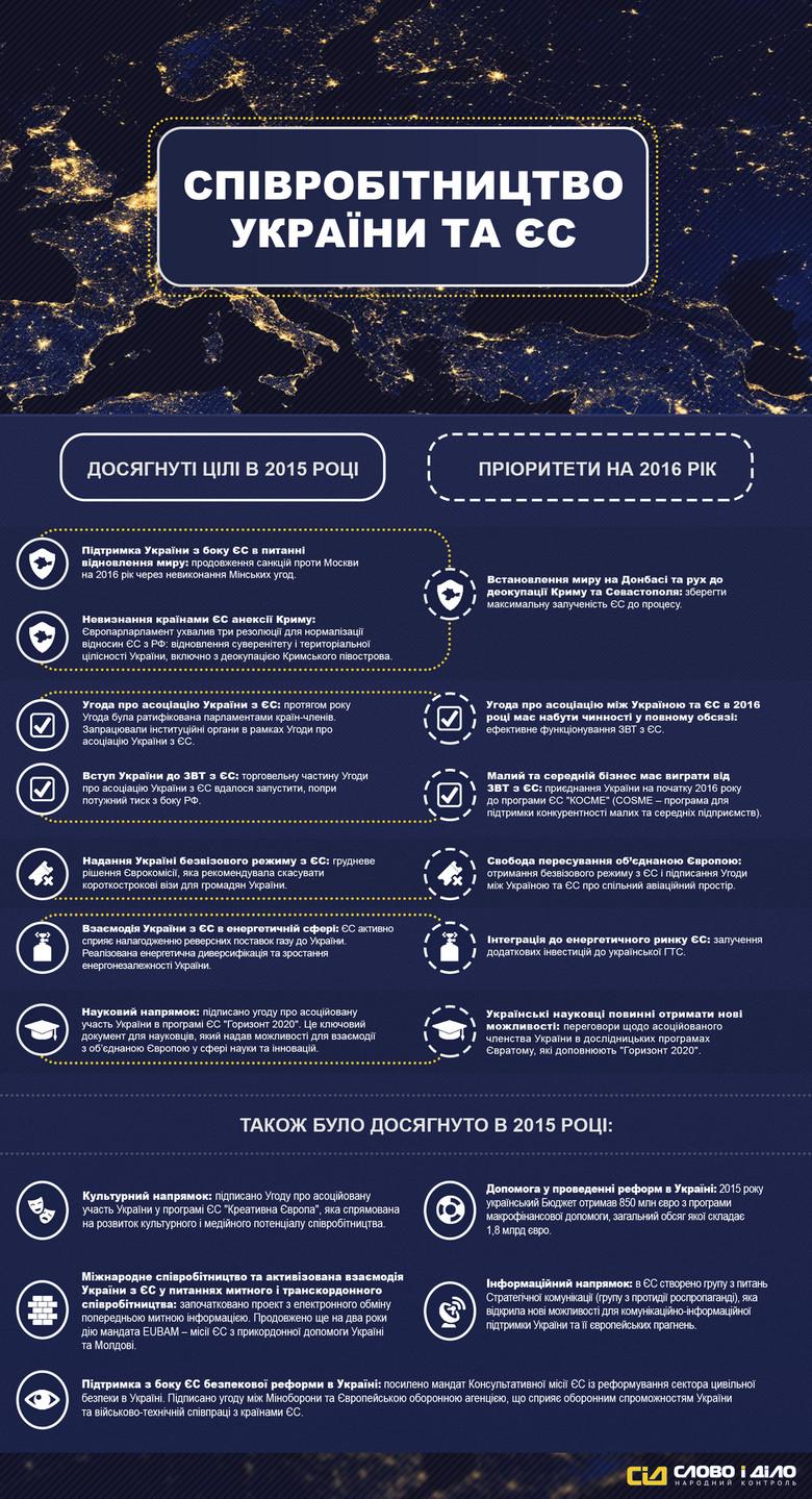 «Слово і Діло» підготувало інфографіку про цілі, досягнуті в 2015 році, та плани на 2016 рік в результаті співпраці між країнами ЄС та Україною.