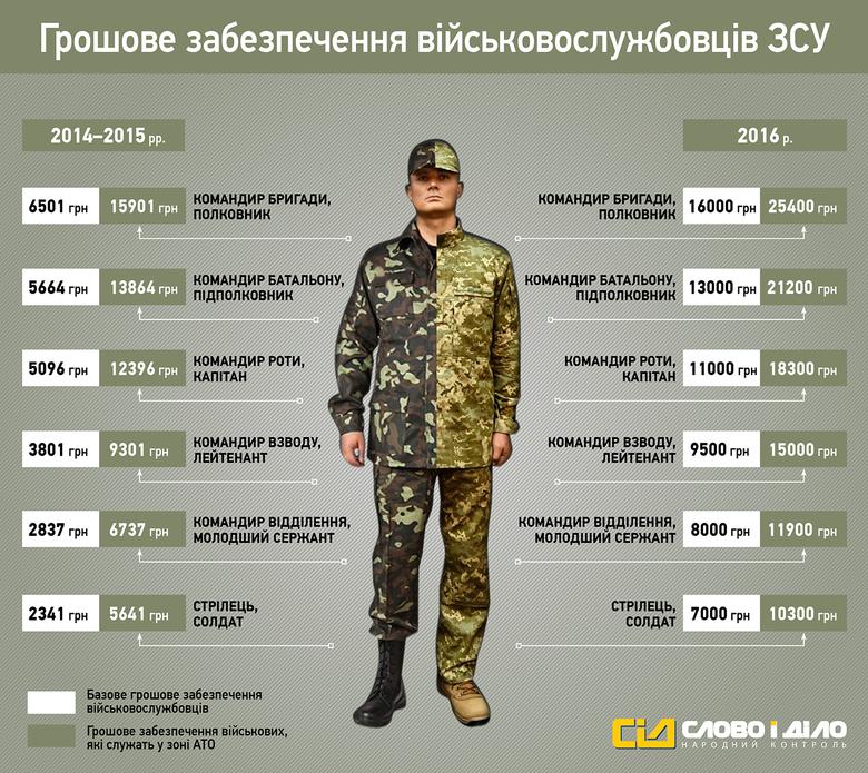 «Слово и Дело» решило показать, на сколько увеличилась заработная плата военнослужащих Вооруженных сил Украины в 2016 году.