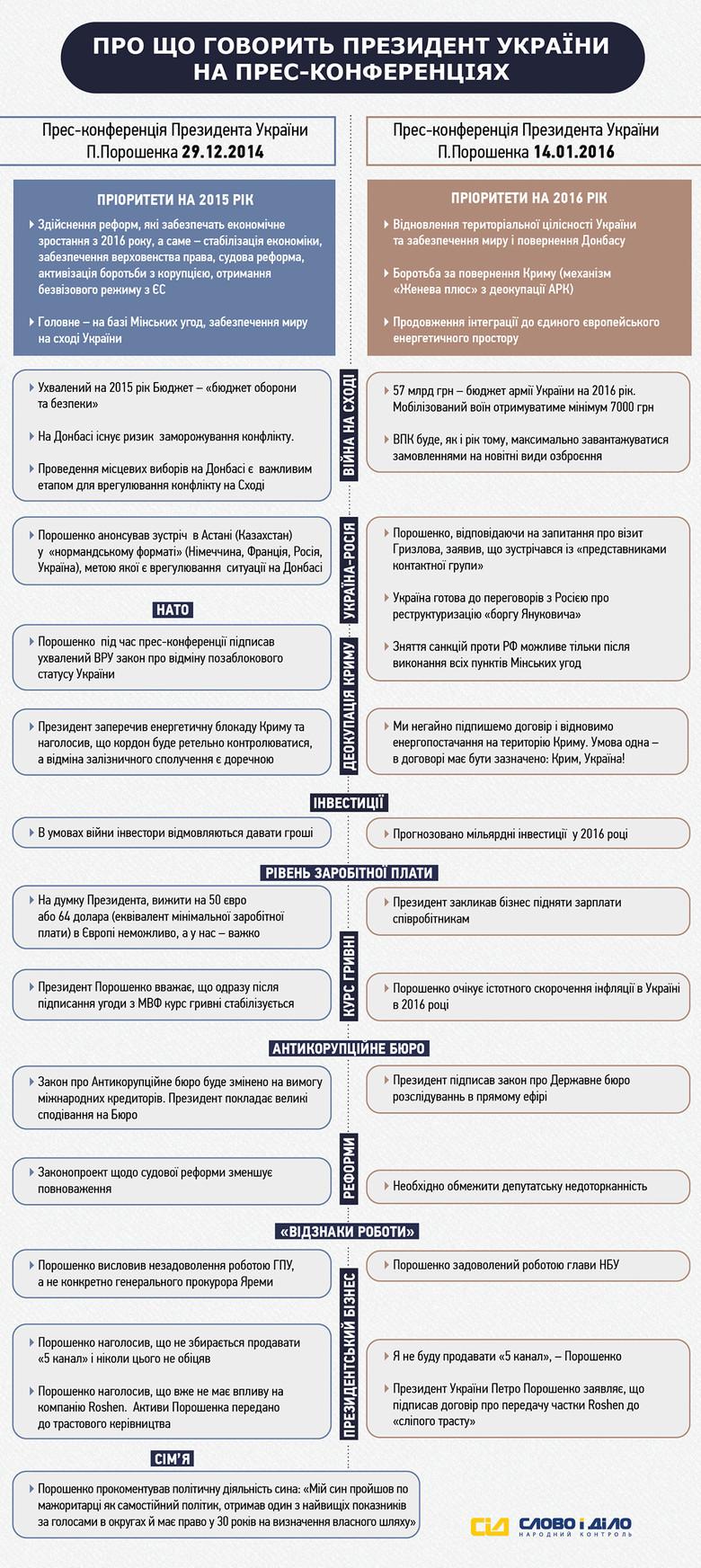 «Слово и Дело» решило разобраться, чем именно отличаются пресс-конференции Порошенко начала 2016 года и конца 2014 года.