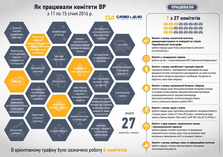 Исследование работы комитетов Верховной Рады показало, что лишь четверть комитетов работали во время праздников.