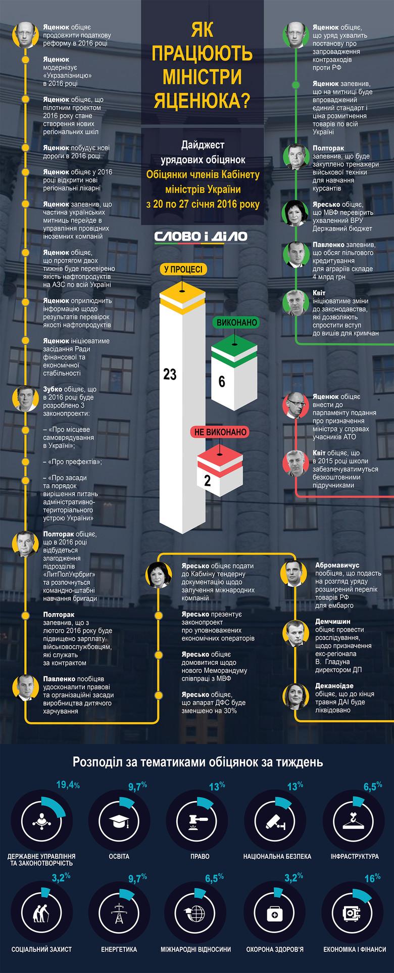 За останній тиждень українські міністри дали 31 обіцянку, з яких 6 не змогли виконати, 2 – виконали, а 23 – перебувають у процесі виконання.