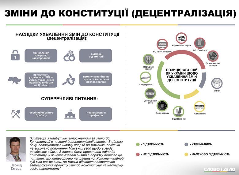 «Слово и Дело» проанализировало предложенный Президентом проект изменений в Конституцию Украины в части децентрализации.