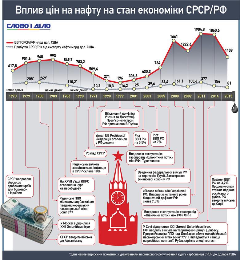 Слово і Діло проаналізувало динаміку зміни цін на нафту протягом останніх 50 років та їх вплив на економіку Росії.