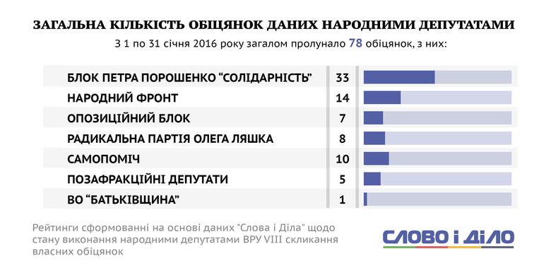 Рейтинг парламентарів за кількістю обіцянок та відповідальності за їх виконання перед виборцями.