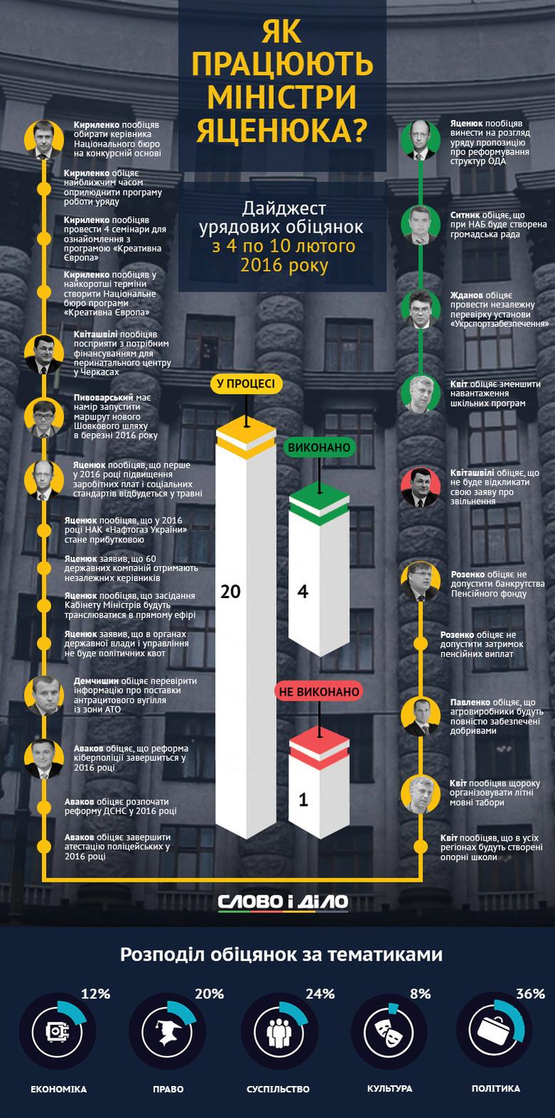 В Украине искусственно спровоцировали политический кризис для проведения досрочных выборов, - Яценюк - Цензор.НЕТ 3674