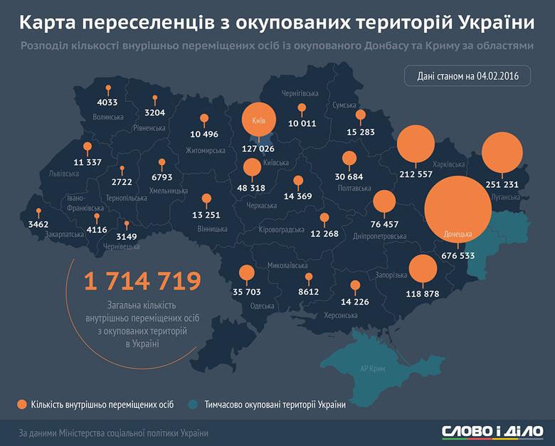 Согласно данным Минсоцполитики, более 1,7 млн украинцев покинули родные дома на оккупированных территориях Украины.