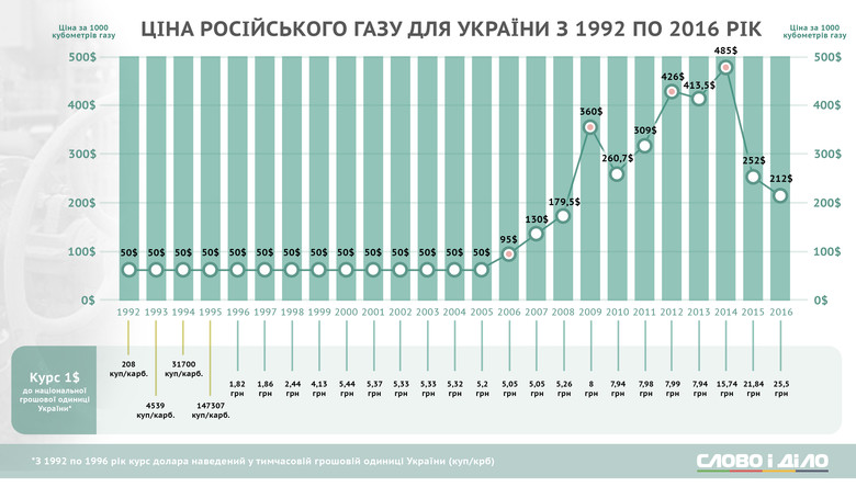 Слово і Діло вирішило показати, як змінювалася вартість російського газу для України протягом останніх 24 років.