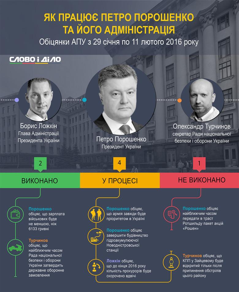 «Слово і Діло» продовжує займатися моніторингом обіцянок Президента України та його Адміністрації.