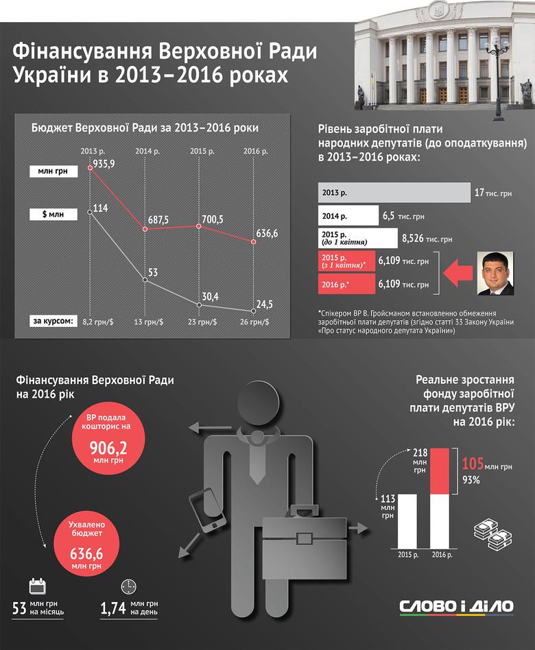 По данным аналитиков Слова и Дела, за последние три года зарплаты народных депутатов уменьшились в три раза.