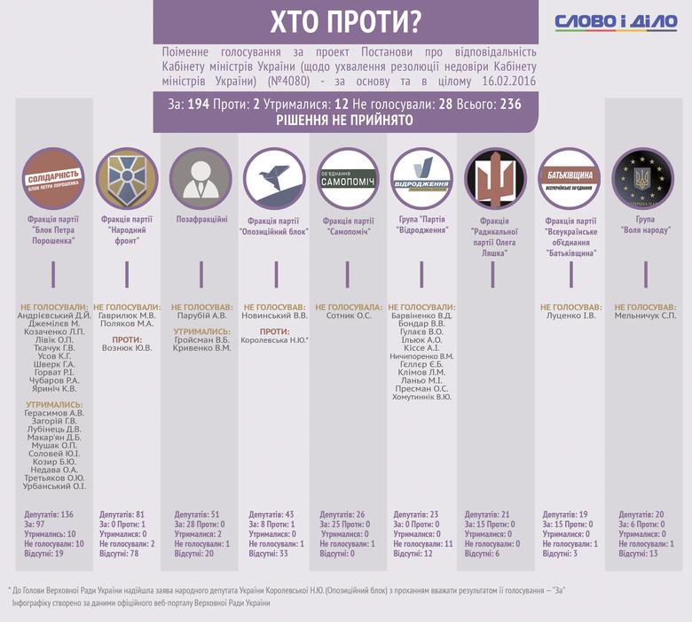 Слово і Діло вирішило детально продемонструвати, хто і як голосував за резолюцію недовіри Кабінету міністрів України.