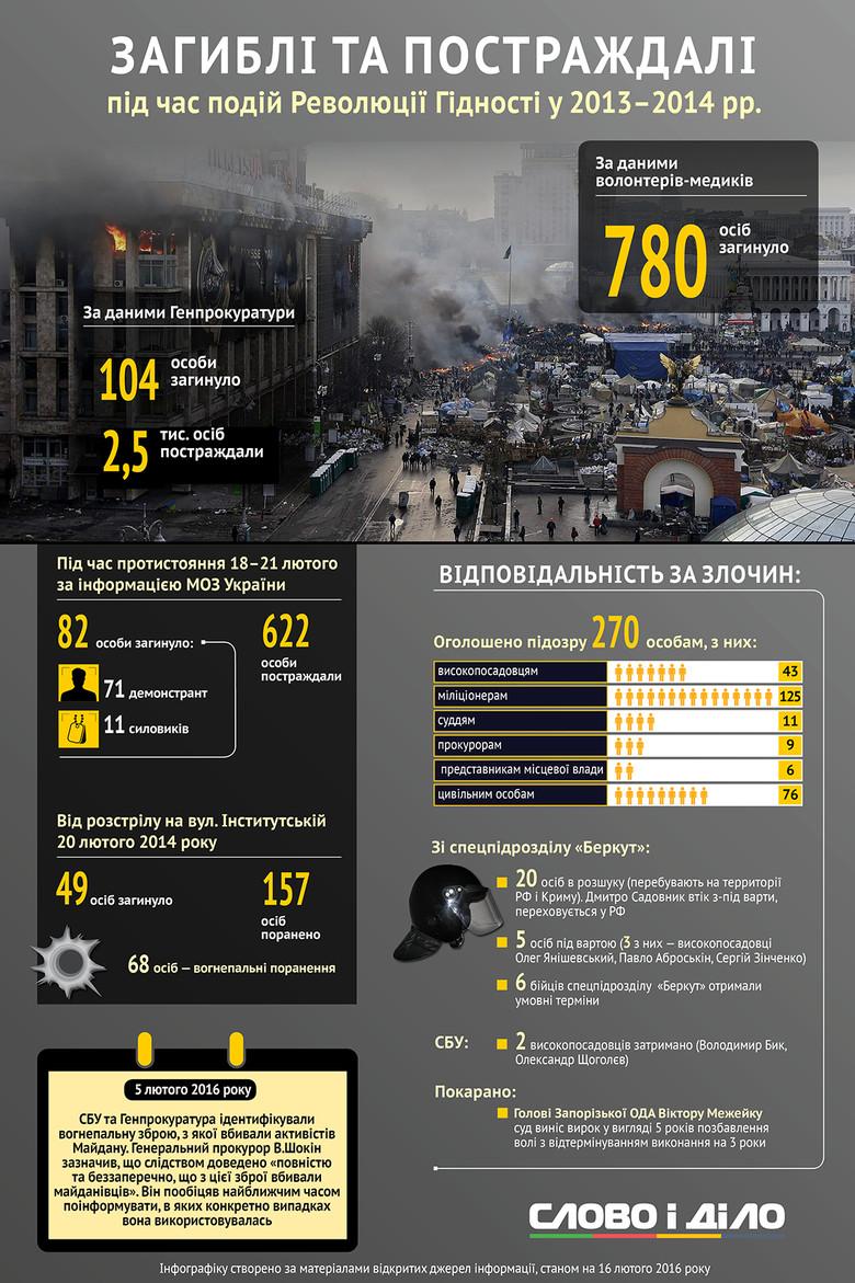 Слово и Дело решило напомнить, как развивались события в Киеве два года назад, а также показать до сих пор не воплощенные в жизнь обещания украинских политиков на тему Майдана.