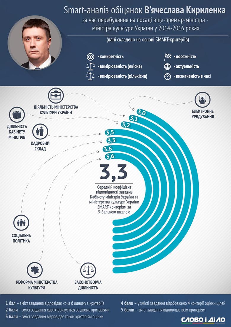 Слово і Діло провело smart-аналіз діяльності В'ячеславf Кириленка на посаді віце-прем'єр-міністра - міністра культури України