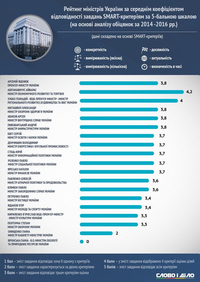 Слово і Діло підготувало підсумковий smart-аналіз оцінок діяльності членів нинішнього Кабінету міністрів України.