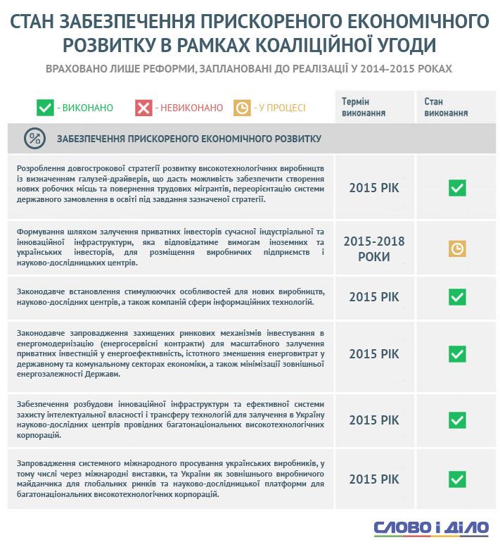 Статус виконання всіх питань економічного розвитку України, прописані в коаліційній угоді 2014 року