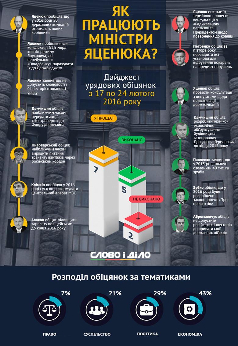 Майже половина обіцянок, які міністри нинішнього Кабміну роздали за минулий тиждень, стосуються економічної тематики.