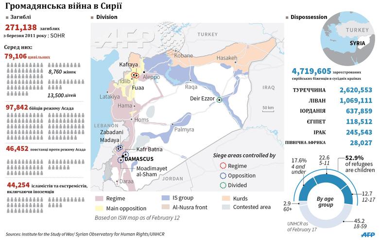 Майже 80 тисяч цивільних осіб загинуло в громадянській війні в Сирії, більше 4,5 мільйонів людей втекли з країни.