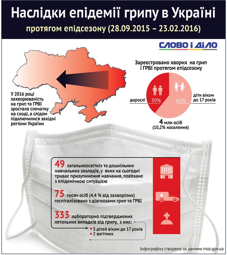 За даними Міністерства охорони здоров'я України, за епідсезон 2015-2016 рр. на грип та ГРВІ захворіли 4 мільйона українців.