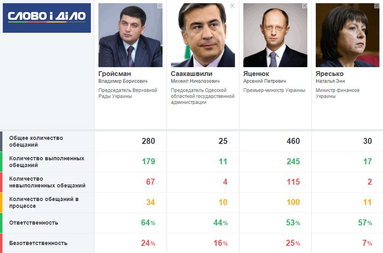 Кто наиболее достоин занять место Яценюка – Гройсман, Яресько или одесский губернатор Саакашвили?