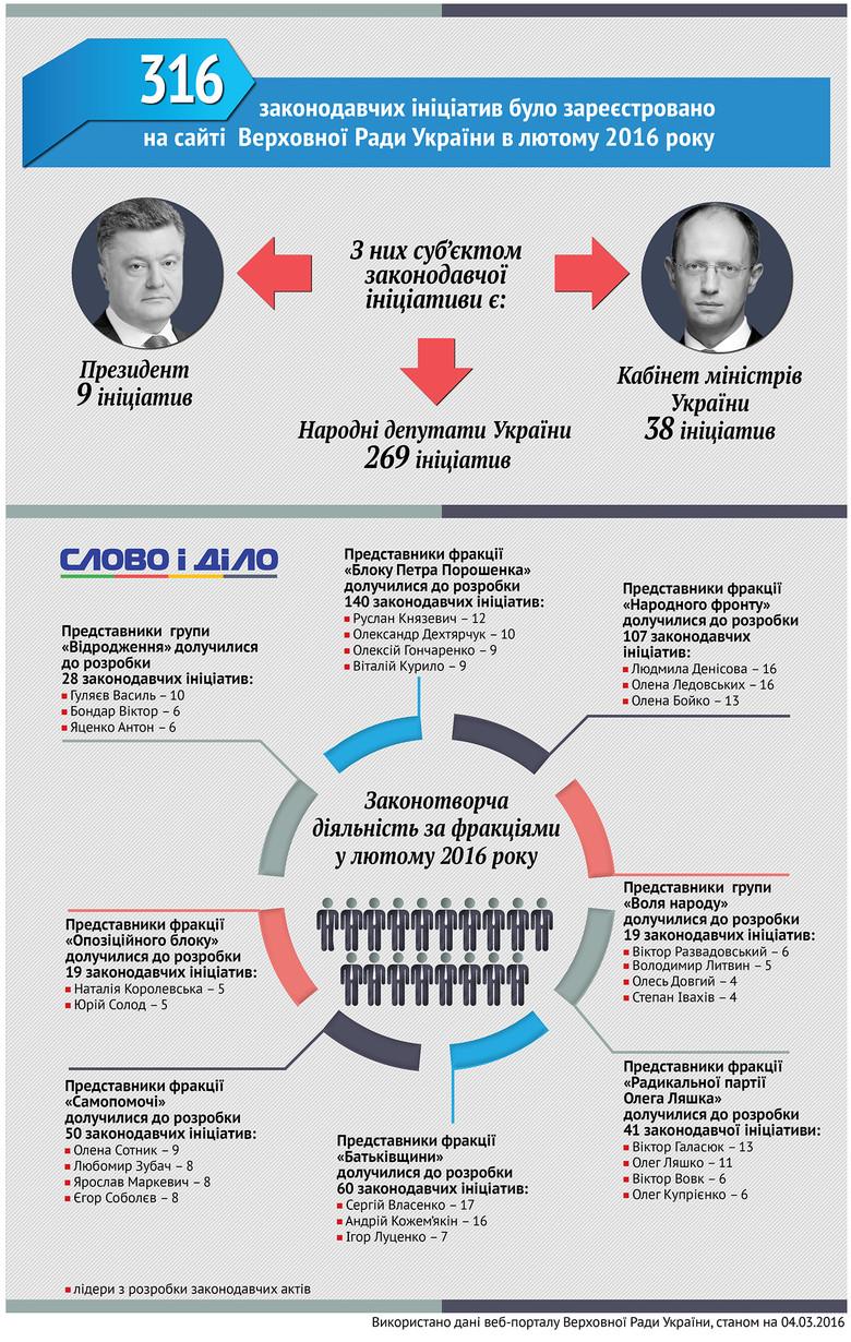 Слово і Діло вивчило, хто з українських політиків – депутатів та вищого керівництва держави – зареєстрував у парламенті найбільше законопроектів.