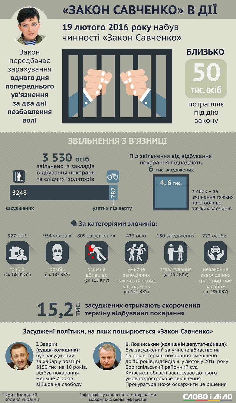 Под действие так называемого закона Савченко подпадают около 4,6 тыс. осужденных за тяжкие и особо тяжкие преступления: на свободу досрочно выйдут более 800 убийц и 150 насильников.